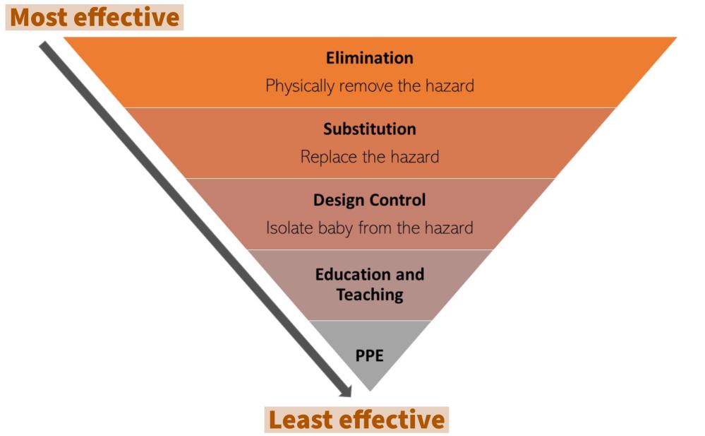 Inverted Pyramid representing the hazard control hierarchy